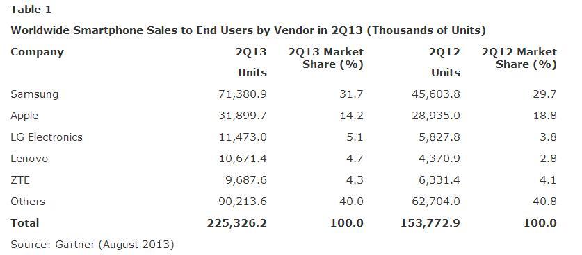 Statistiche Gartner agosto 2013 - Tabella 1