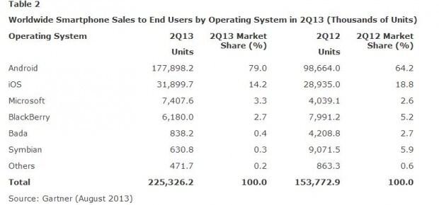 Statistiche Gartner agosto 2013 - Tabella 2