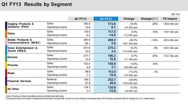 sony-q1-2013-earnings-by-segment[1]