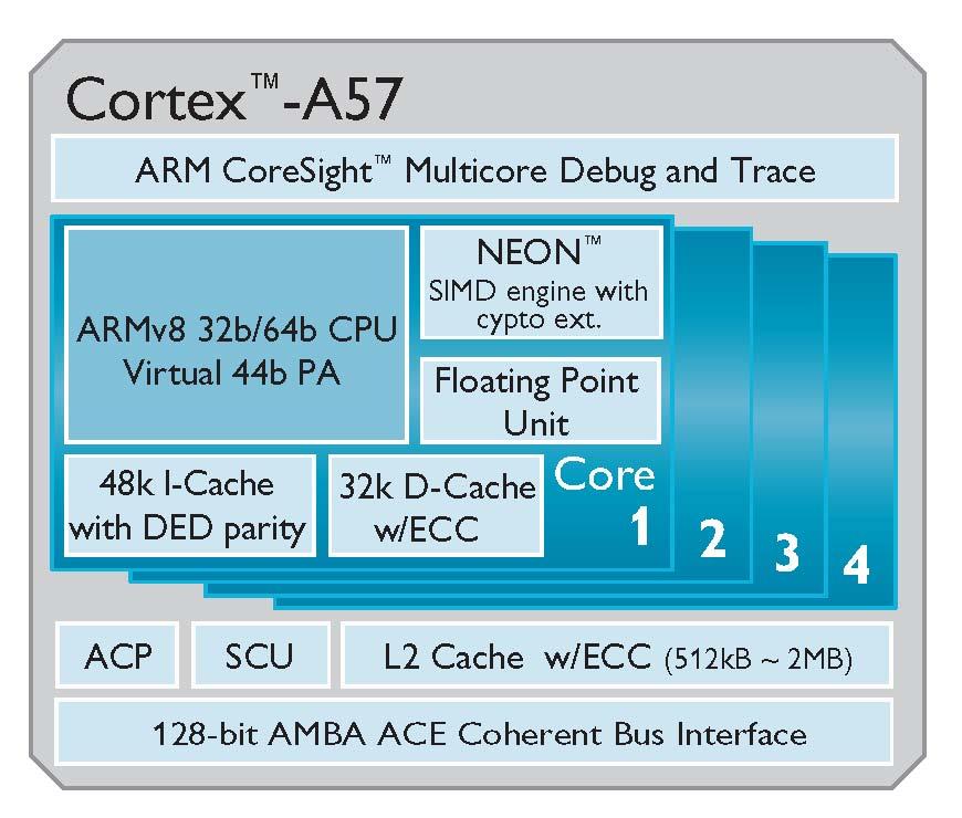 Cortex_A57_600