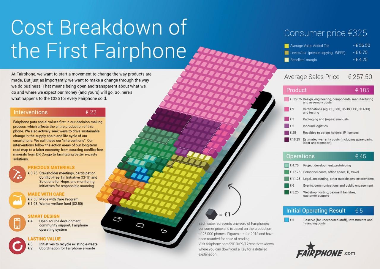 fairphone_Cbreakdown_v15