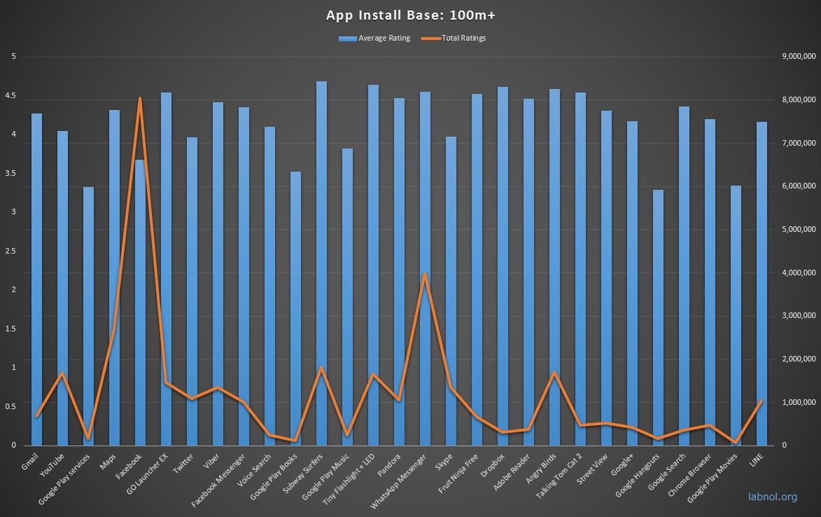 android-apps-100m