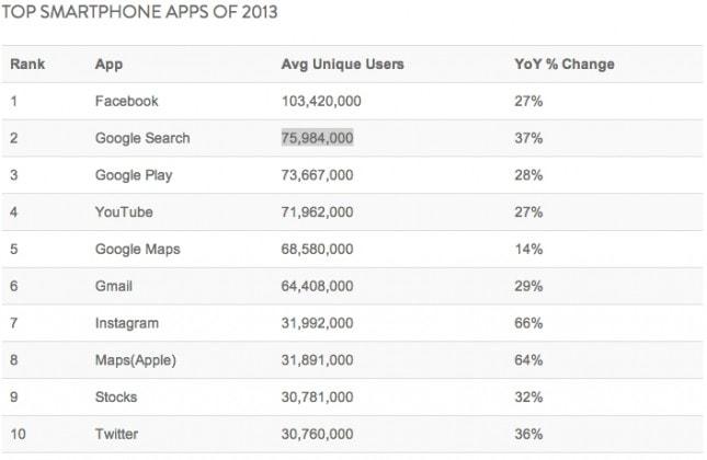 top-smartphone-apps-2013-1-645x420