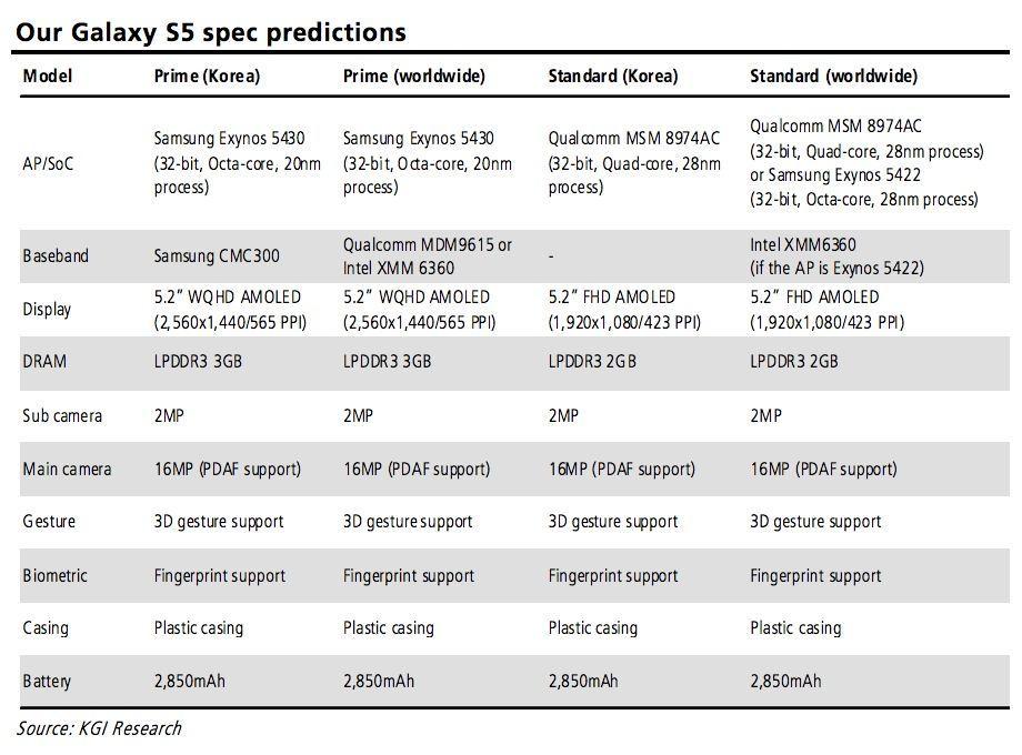 Galaxy S5 specifiche