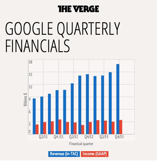 Google pubblica i risultati del Q4 2013, con 16,86 miliardi di fatturato