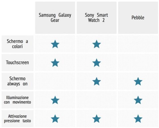 Confronto Smartwatch Schermi