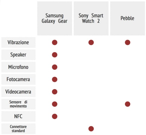 Confronto smartwatch hardware