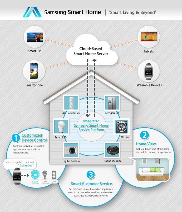 Samsung presenterà Smart Home al CES, la sua proposta per la domotica