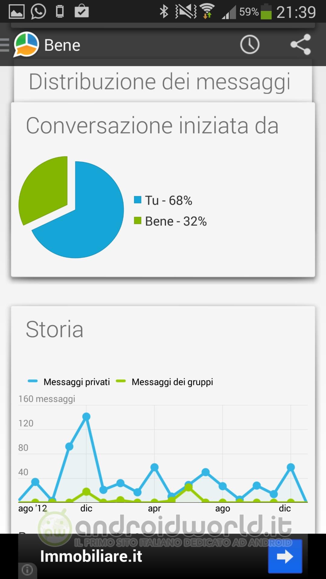 5 App Per Whatsapp Statistiche Spiare E Tablet Foto