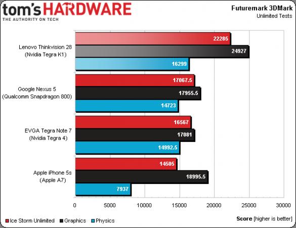 nvidia k1 benchmark
