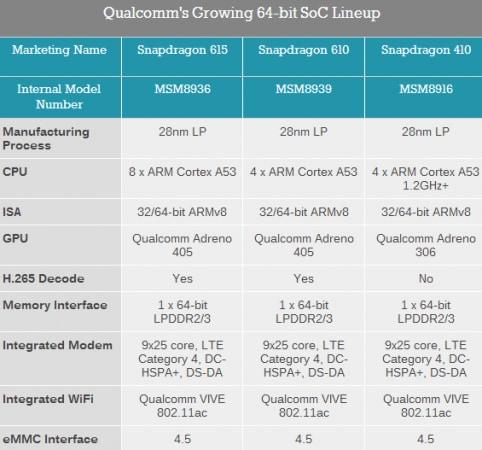 Qualcom Snapdragon 64-bit lineup