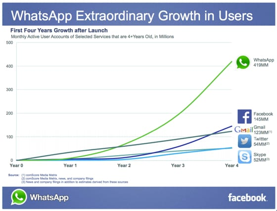WhatsApp crescita