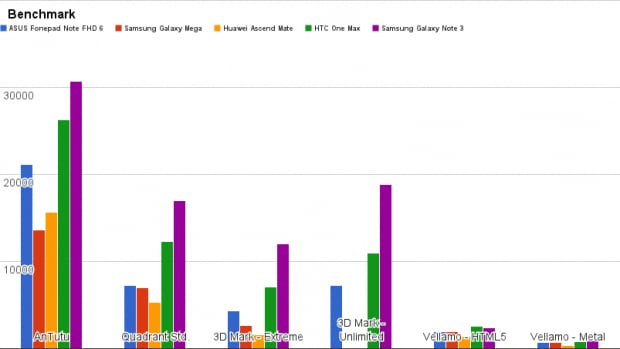 Benchmark ASUS Fonepad Note FHD 6