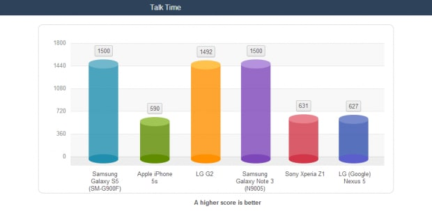 Galaxy-S5-battery-life-tests.jpg-2