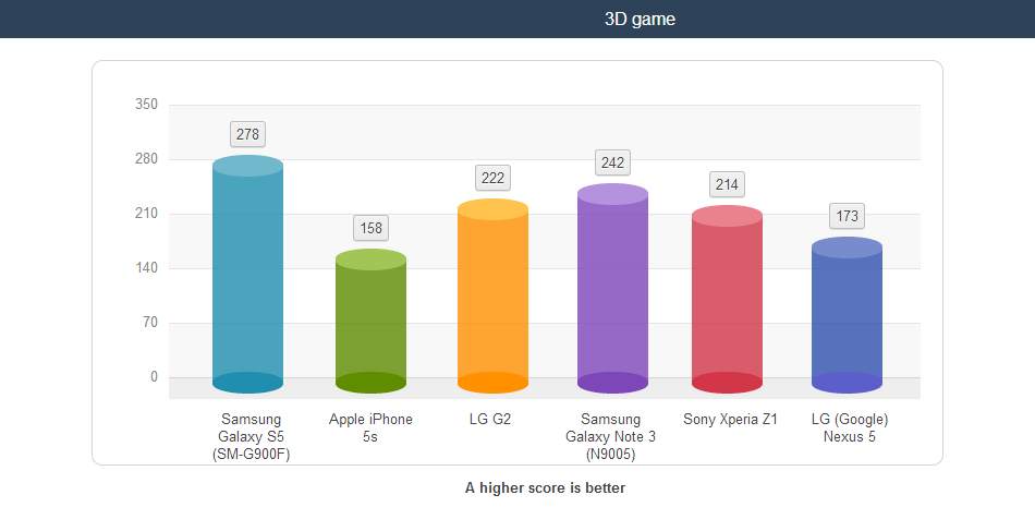 Galaxy-S5-battery-life-tests.jpg