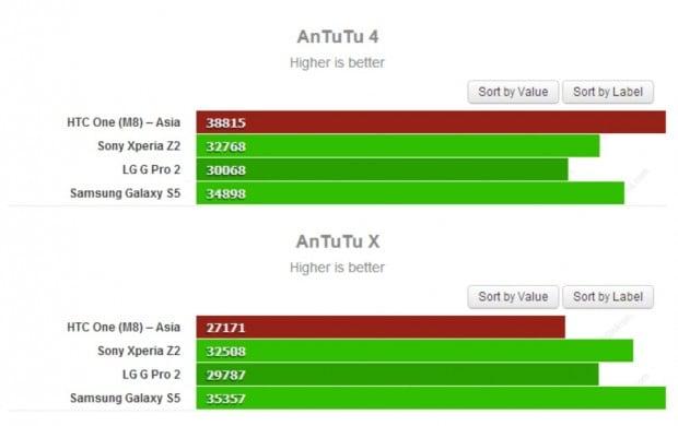 HTC One M8 Benchmark Risultati
