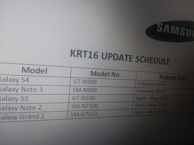Android 4.4 KitKat forse anche su Galaxy S III (e Galaxy Grand 2)