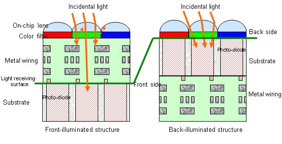 back-side-illuminated-sensor