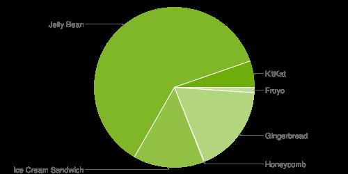 Distribuzione Android aprile 2014: KitKat fa un balzo in avanti e calano tutti gli altri