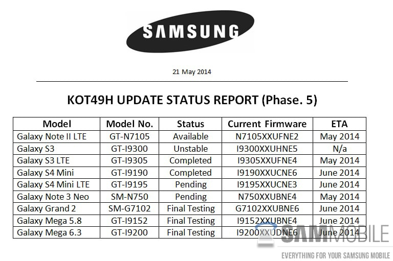 Gli ultimi aggiornamenti... sugli aggiornamenti dei Samsung Galaxy, anche ad Android 4.4.3