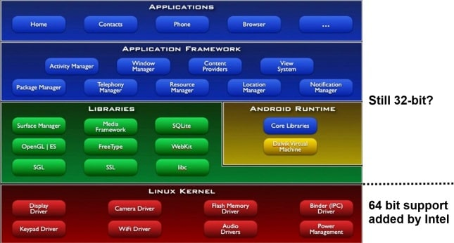 android-architecture-64-bit-kernel-by-intel[1]