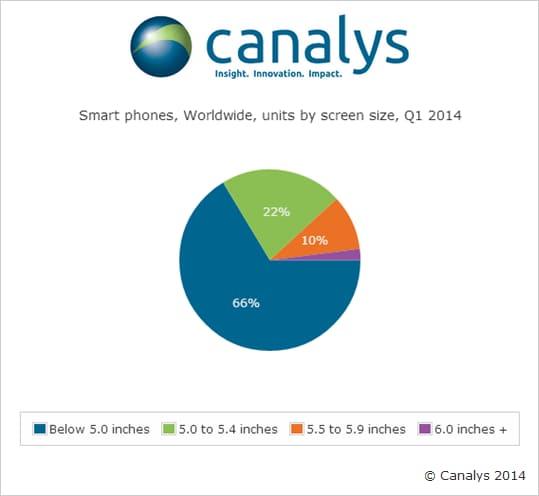 dimensioni schermi 2014