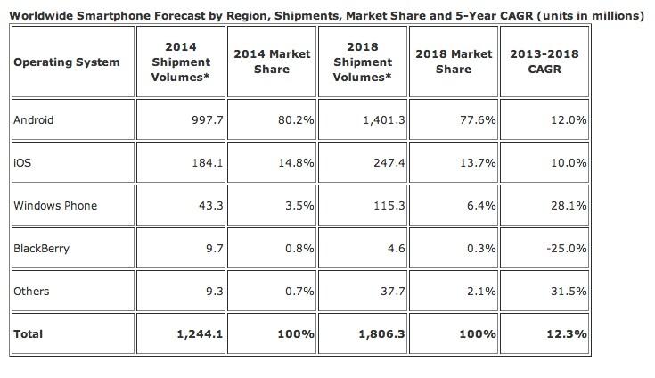 IDC: ecco come sarà il mercato degli smartphone nel 2018