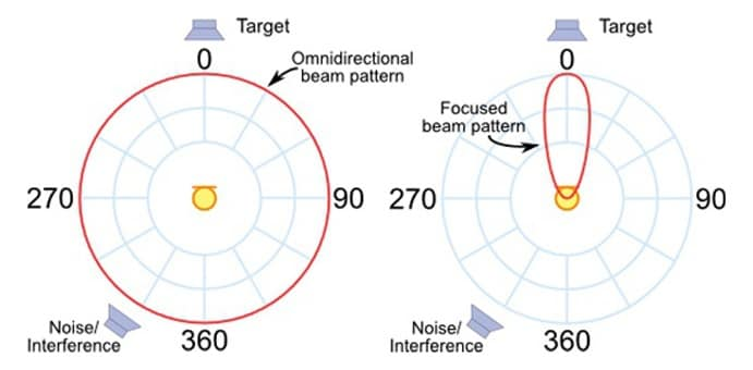 Beam-forming-Technology[1]