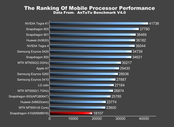 Huawei G621-TL00 con Snapdragon 410 a 64-bit avvistato su ...