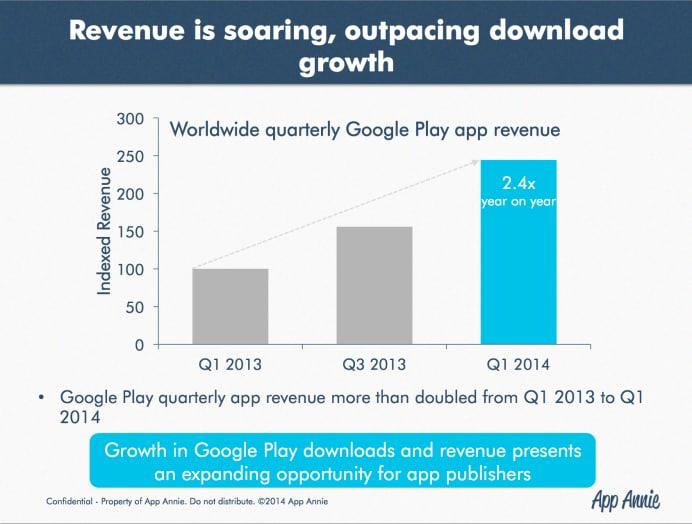 app annie play revenue 2014