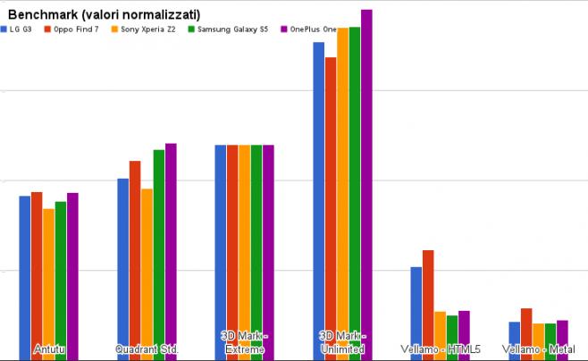 benchmark LG G3