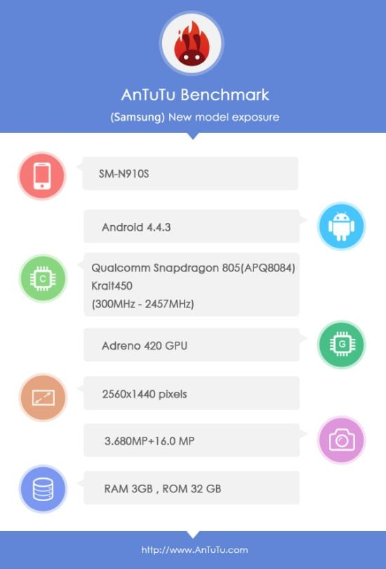 """Galaxy Note 4 secondo AnTuTu: Snapdragon 805 o Exynos 5433 """"confermati"""""""