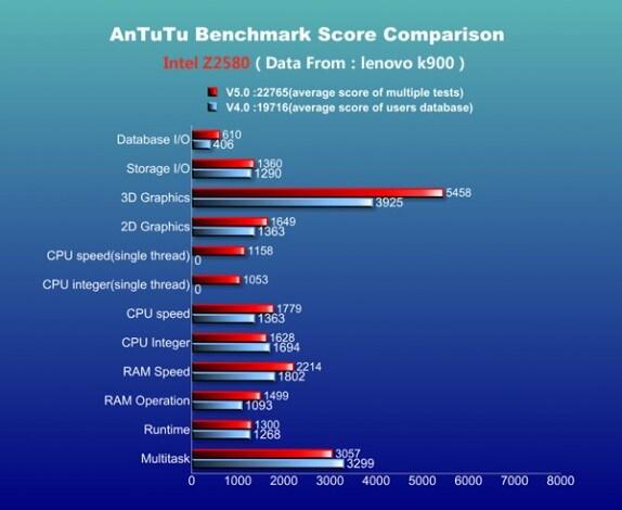 AnTuTu 5 - Intel Z2580