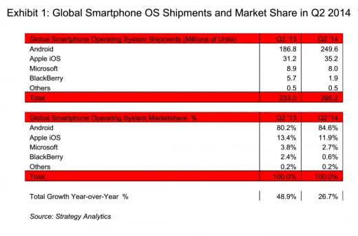 Android marketshare Q2