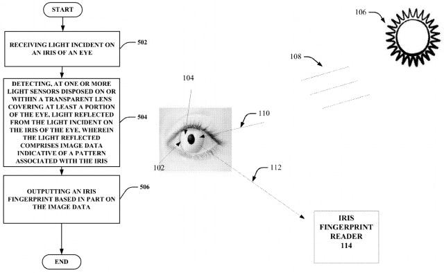 Google iris scanner