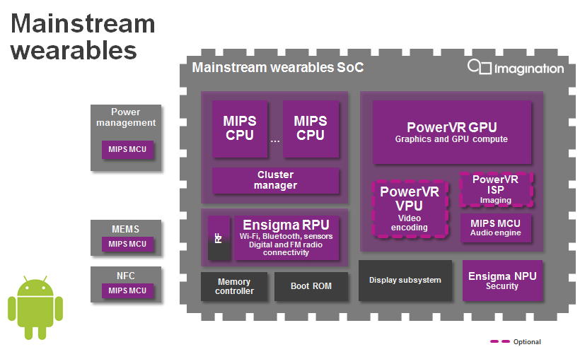 PowerVR-GX5300-mainstream-wearables-SoC-Android-Wear