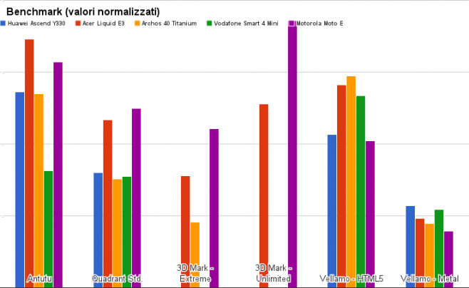 benchmark Huawei Ascend Y330