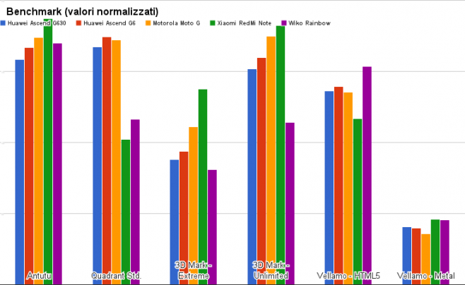 benchmark huawei aascend g630