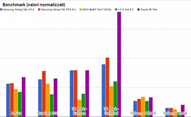 benchmark samsung galaxy tab s 8.4