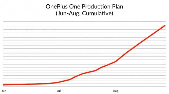 oneplus produzione