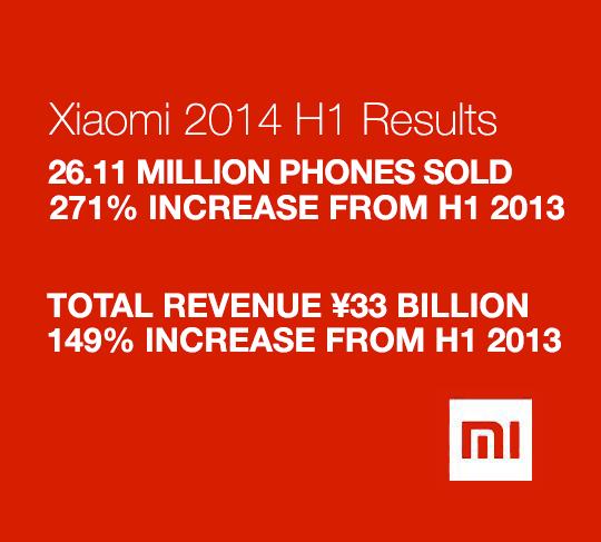 Xiaomi festeggia i primi sei mesi del 2014