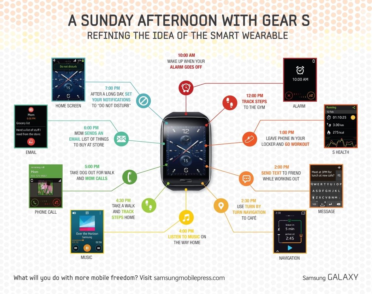 Un'infografica su Samsung Gear S suggerisce circa 18 ore di autonomia