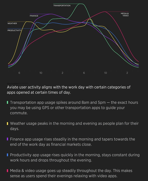 aviate app categories