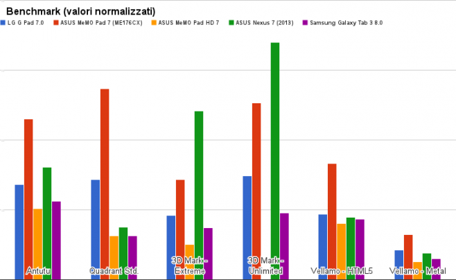 benchmark lg g pad 7.0 corretto
