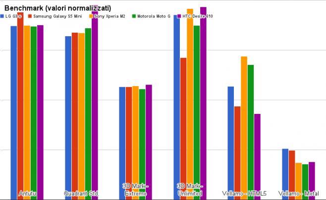 benchmark lg g3 s