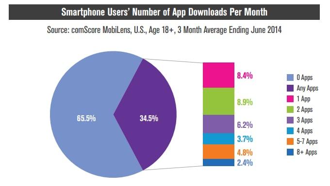 Due americani su tre scaricano zero app al mese (foto)