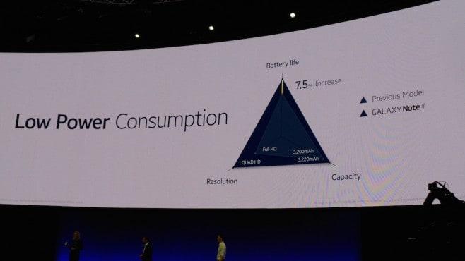 Galaxy Note 4 consumo energetico