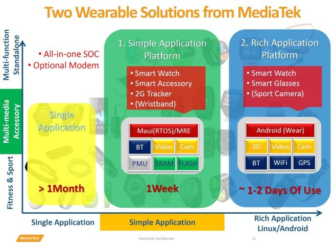 MediaTek si prepara a offrire SoC per wearable rilasciando i primi kit per sviluppatori