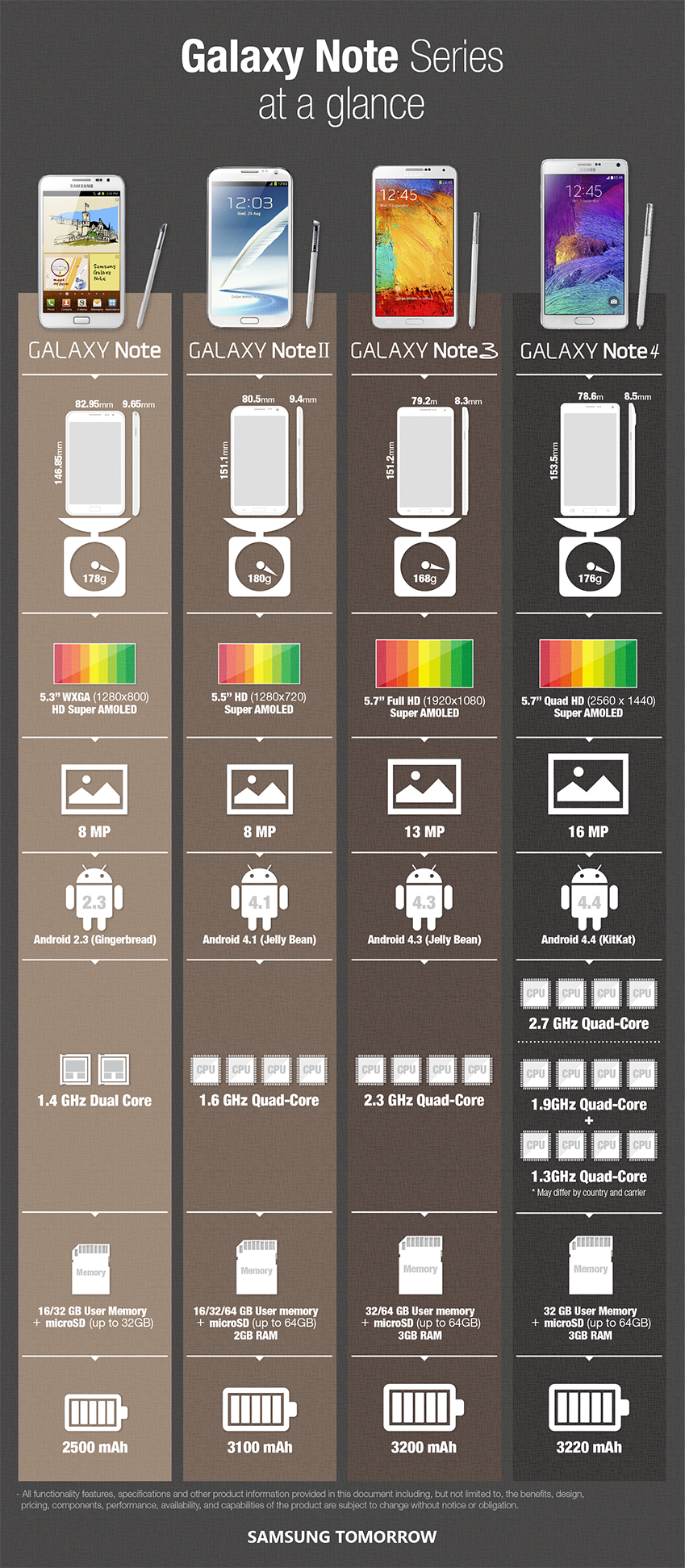 Samsung-Galaxy-Note-Infografica