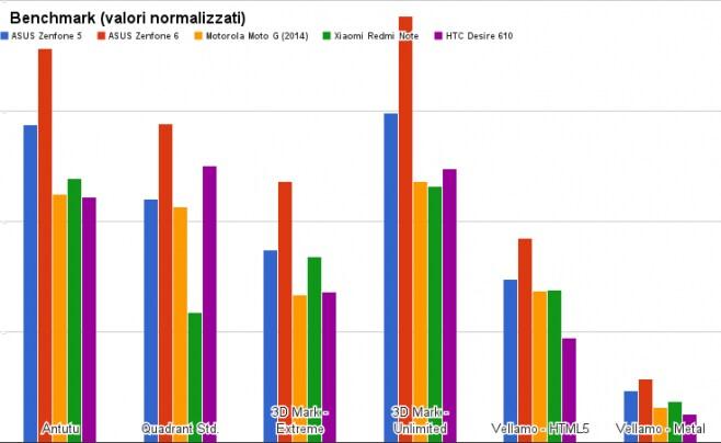 benchmark ASUS Zenfone 5
